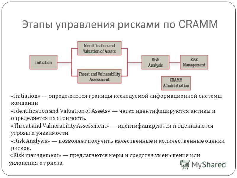 Этапы управления рисками по CRAMM «Initiation» определяются границы исследуемой информационной системы компании «Identification and Valuation of Assets» четко идентифицируются активы и определяется их стоимость. «Threat and Vulnerability Assessment»