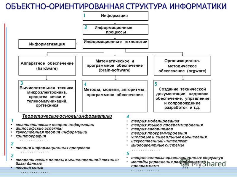 СПИИ РАН 10 1 Информация 2 Информационные процессы Информационные технологии Информатизация Аппаратное обеспечение (hardware) Математическое и программное обеспечение (brain-software) Организационно- методическое обеспечение (orgware) 4 Методы, модел