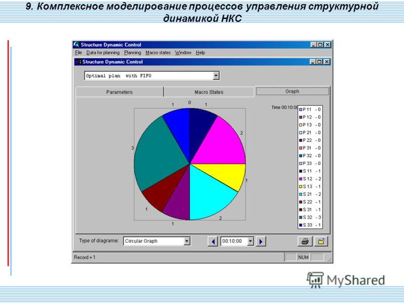 СПИИ РАН 113 9. Комплексное моделирование процессов управления структурной динамикой НКС