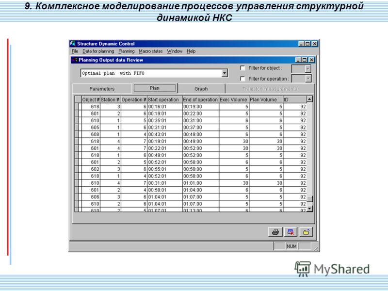 СПИИ РАН 116 9. Комплексное моделирование процессов управления структурной динамикой НКС