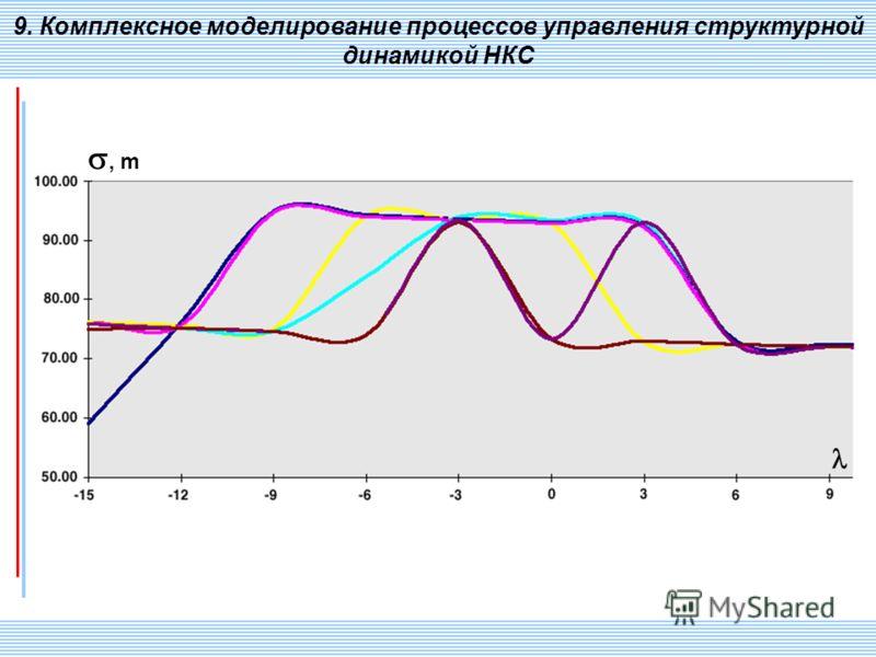 СПИИ РАН 121 9. Комплексное моделирование процессов управления структурной динамикой НКС, m