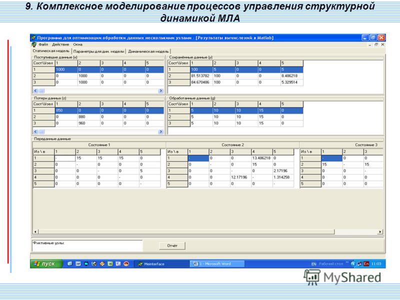 СПИИ РАН 123 9. Комплексное моделирование процессов управления структурной динамикой МЛА