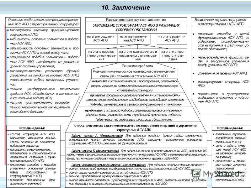 СПИИ РАН 127 10. Заключение