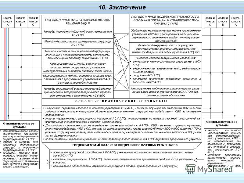 СПИИ РАН 128 10. Заключение