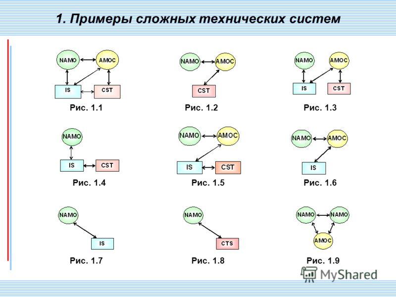 СПИИ РАН 40 1. Примеры сложных технических систем Рис. 1.1Рис. 1.2Рис. 1.3 Рис. 1.4Рис. 1.5Рис. 1.6 Рис. 1.7Рис. 1.8Рис. 1.9