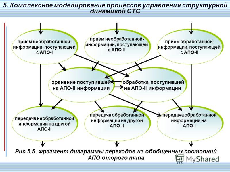 СПИИ РАН 67 Рис.5.5. Фрагмент диаграммы переходов из обобщенных состояний АПО второго типа 5. Комплексное моделирование процессов управления структурной динамикой СТС передача необработанной информации на другой AПO-II передача необработанной информа