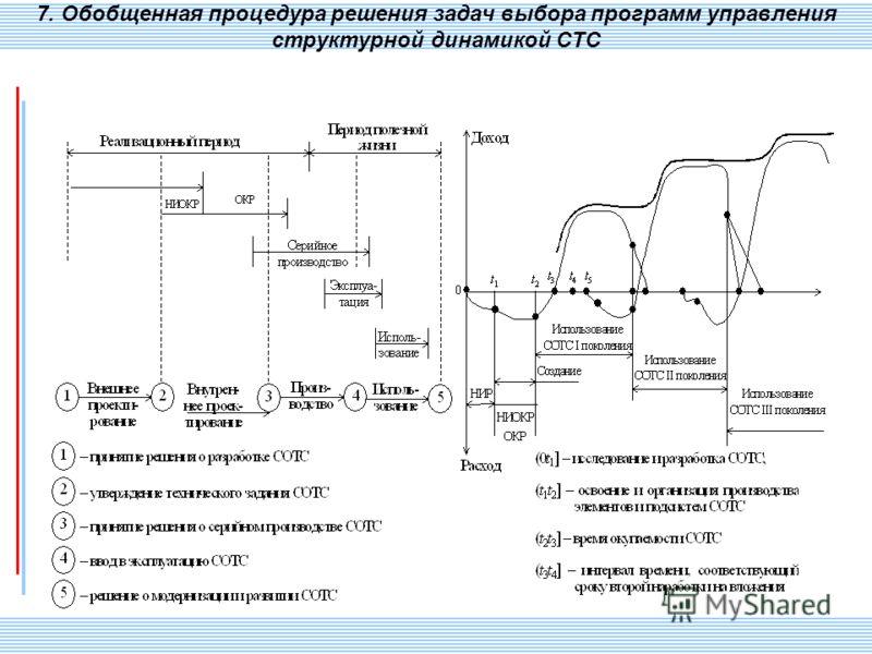 СПИИ РАН 91 7. Обобщенная процедура решения задач выбора программ управления структурной динамикой СТС