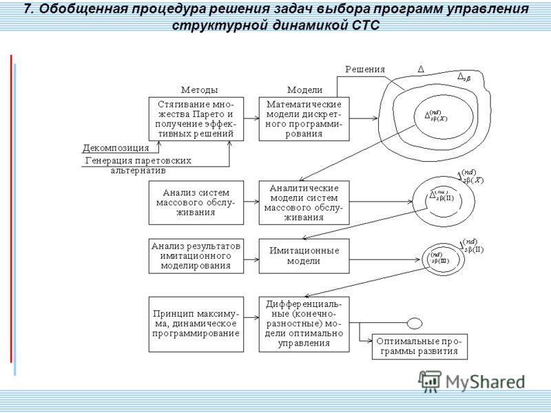 СПИИ РАН 97 7. Обобщенная процедура решения задач выбора программ управления структурной динамикой СТС