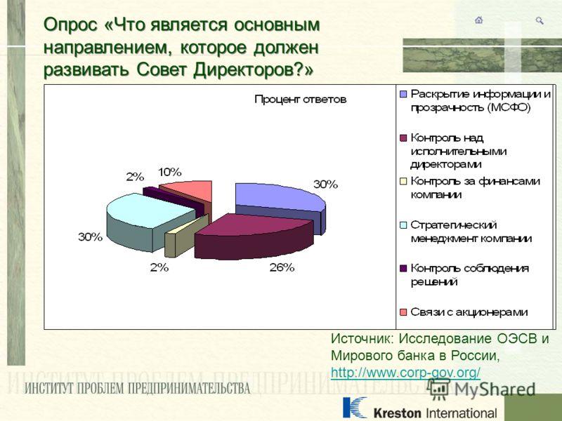Опрос «Что является основным направлением, которое должен развивать Совет Директоров?» Источник: Исследование ОЭСВ и Мирового банка в России, http://www.corp-gov.org/ http://www.corp-gov.org/