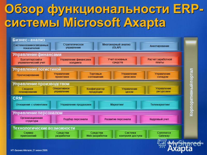 ИТ-Бизнес-Металл, 21 июня 2005 Обзор функциональности ERP- системы Microsoft Axapta Бизнес - анализ Система взаимосвязанных показателей Стратегическое управление Многомерный анализ (OLAP) Анкетирование Корпоративный портал Управление финансами Бухгал