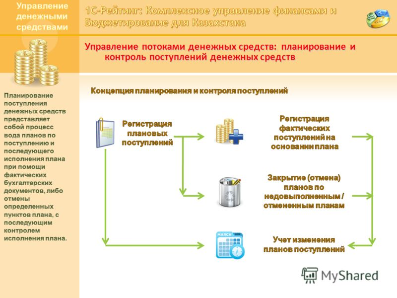 Управление потоками денежных средств: планирование и контроль поступлений денежных средств