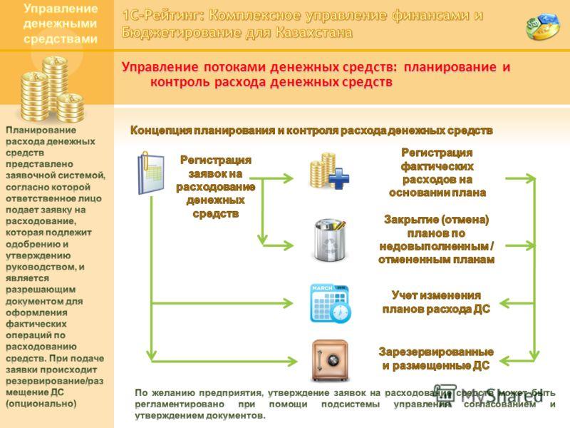 Управление потоками денежных средств: планирование и контроль расхода денежных средств