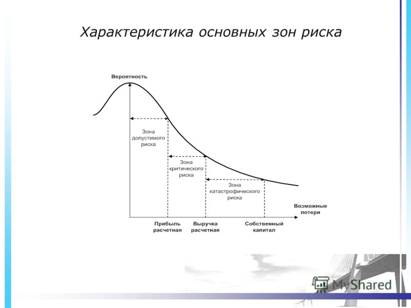 Характеристика основных зон риска