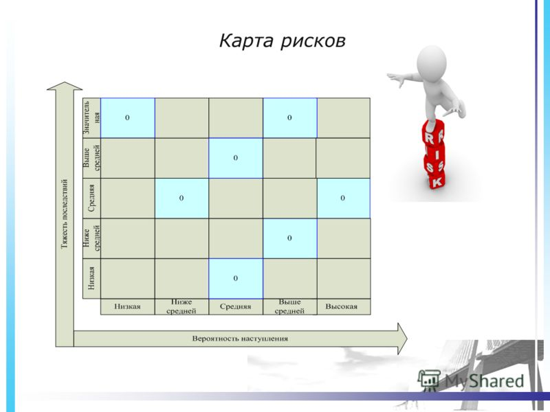 Карта рисков