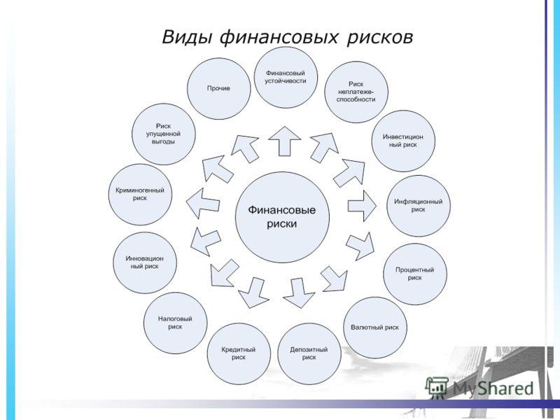 Презентация на тему Управление финансовыми рисками Кустина Мария  7 Виды финансовых рисков