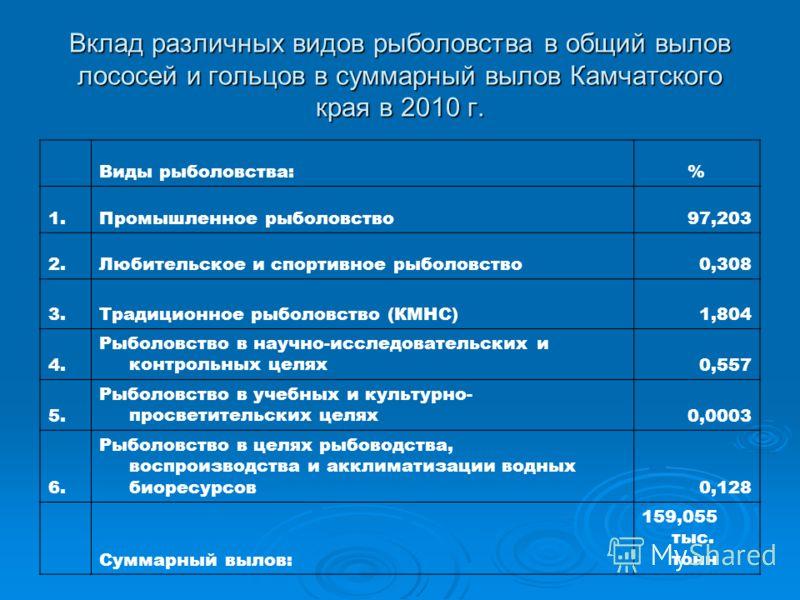 Вклад различных видов рыболовства в общий вылов лососей и гольцов в суммарный вылов Камчатского края в 2010 г. Виды рыболовства:% 1.Промышленное рыболовство97,203 2.Любительское и спортивное рыболовство0,308 3.Традиционное рыболовство (КМНС)1,804 4.