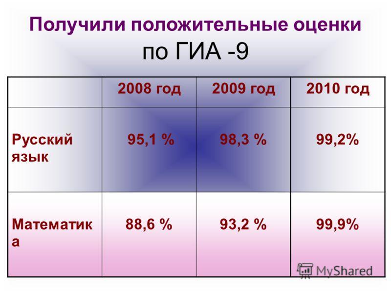 Получили положительные оценки по ГИА -9 2008 год2009 год2010 год Русский язык 95,1 %98,3 %99,2% Математик а 88,6 %93,2 %99,9%