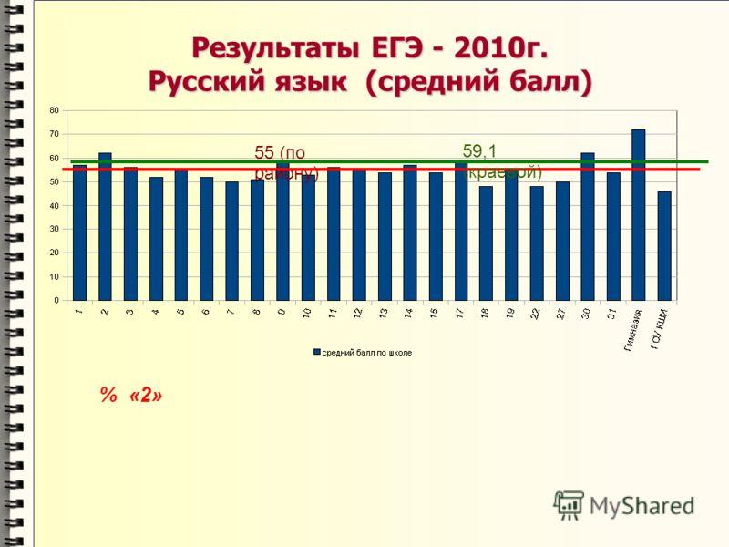 Результаты ЕГЭ - 2010г. Русский язык (средний балл) % «2» 55 (по району) 59,1 (краевой)