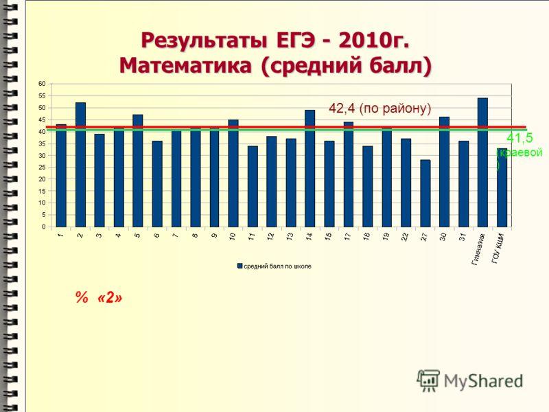 Результаты ЕГЭ - 2010г. Математика (средний балл) 42,4 (по району) % «2» 41,5 (краевой )