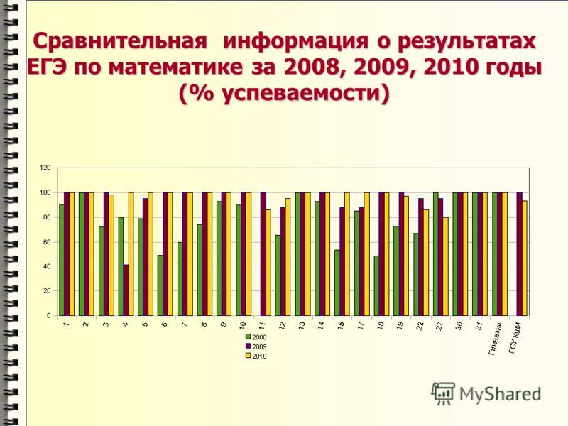 Сравнительная информация о результатах ЕГЭ по математике за 2008, 2009, 2010 годы (% успеваемости)