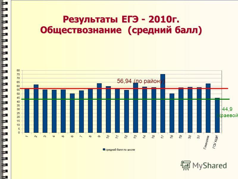 Результаты ЕГЭ - 2010г. Обществознание (средний балл) 56,94 (по району) 44,9 (краевой