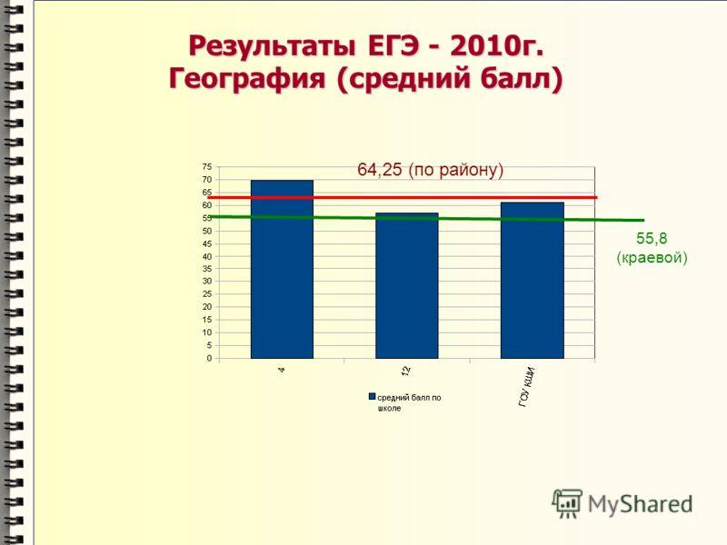 Результаты ЕГЭ - 2010г. География (средний балл) 64,25 (по району) 55,8 (краевой)