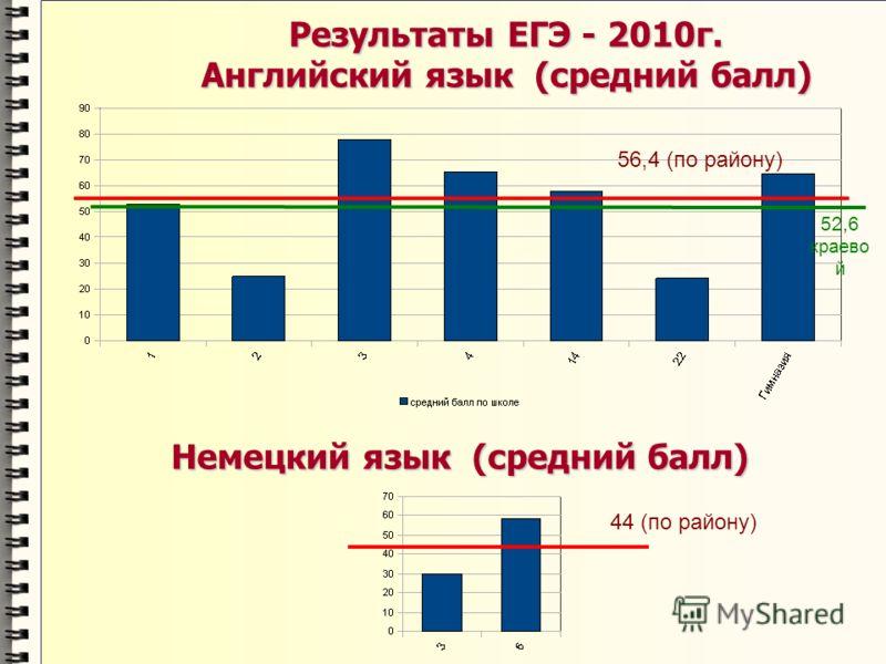 Результаты ЕГЭ - 2010г. Английский язык (средний балл) 56,4 (по району) Немецкий язык (средний балл) 44 (по району) 52,6 краево й
