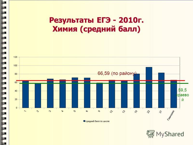 Результаты ЕГЭ - 2010г. Химия (средний балл) 66,59 (по району) 59,5 краево й