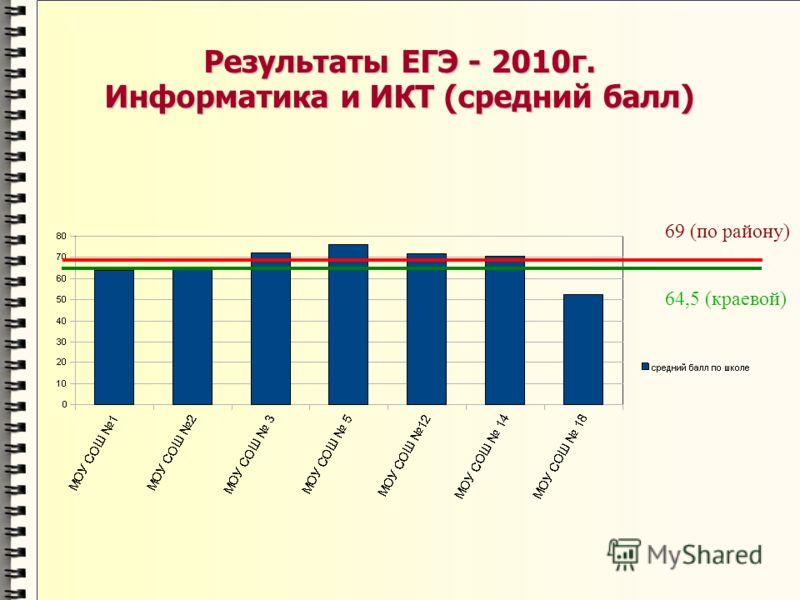 Результаты ЕГЭ - 2010г. Информатика и ИКТ (средний балл) 69 (по району) 64,5 (краевой)