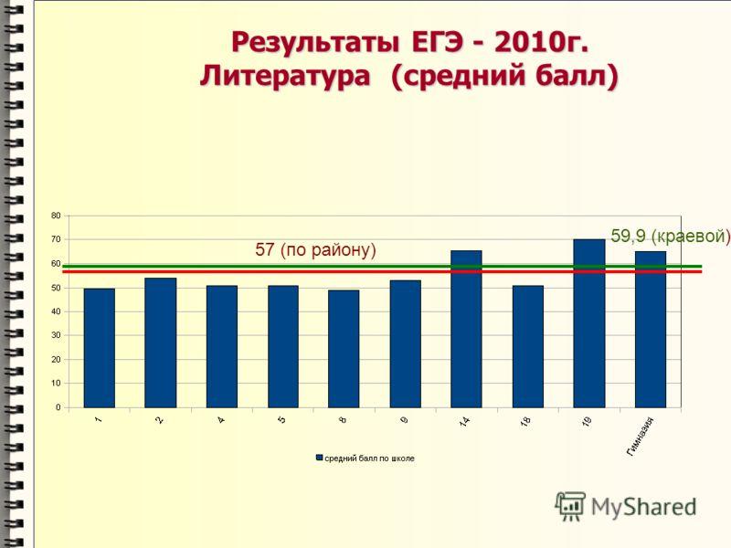 Результаты ЕГЭ - 2010г. Литература (средний балл) 57 (по району) 59,9 (краевой)