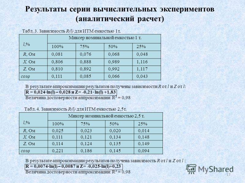 Результаты серии вычислительных экспериментов (аналитический расчет) Табл. 3. Зависимость R(l) для ИТМ емкостью 1т. l,% Миксер номинальной емкостью 1 т. 100%75%50%25% R, Ом0,0810,0760,0680,048 X, Ом0,8060,8880,9891,116 Z, Ом0,8100,8920,9921,117 cosφ0