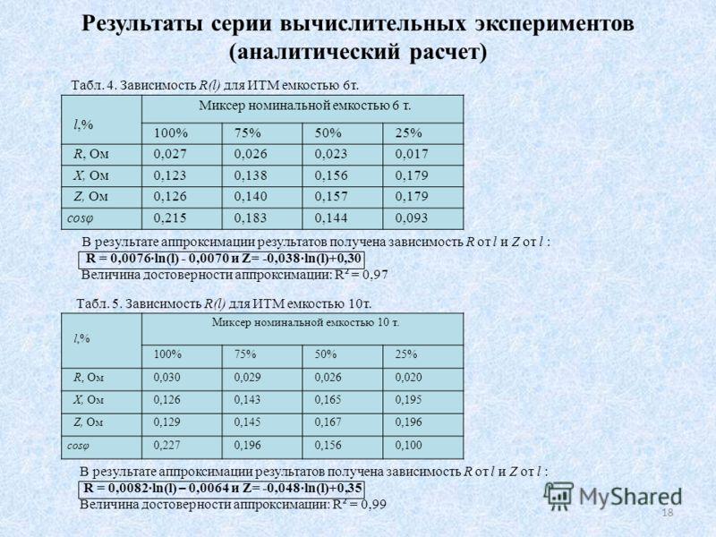 Результаты серии вычислительных экспериментов (аналитический расчет) l,% Миксер номинальной емкостью 6 т. 100%75%50%25% R, Ом0,0270,0260,0230,017 X, Ом0,1230,1380,1560,179 Z, Ом0,1260,1400,1570,179 cosφ0,2150,1830,1440,093 Табл. 4. Зависимость R(l) д