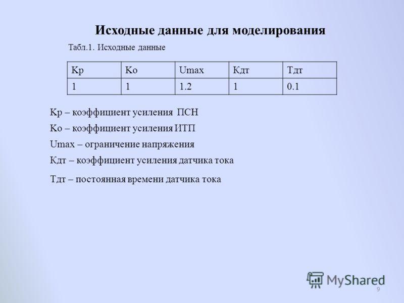 Исходные данные для моделирования Табл.1. Исходные данные KpKoUmaxКдтTдт 111.210.1 Kp – коэффициент усиления ПСН Ko – коэффициент усиления ИТП Umax – ограничение напряжения Кдт – коэффициент усиления датчика тока Tдт – постоянная времени датчика тока