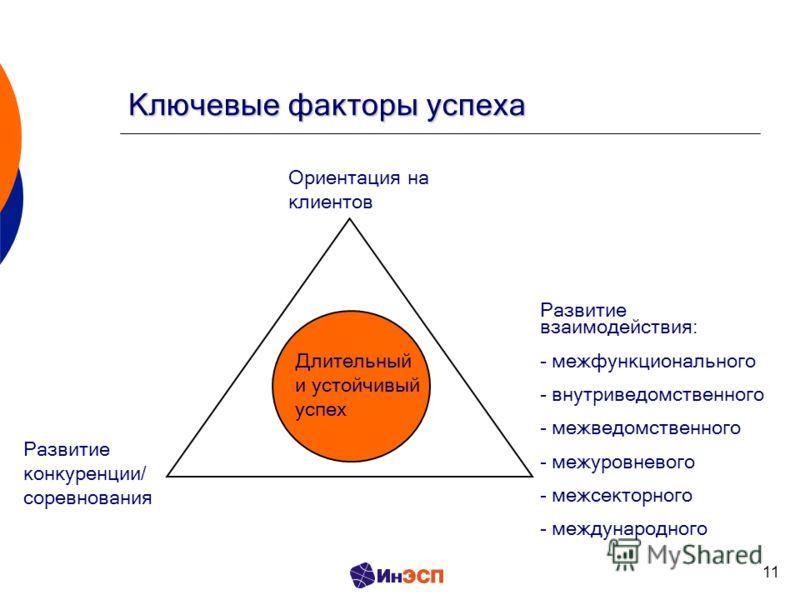 11 Ключевые факторы успеха Ориентация на клиентов Развитие конкуренции/ соревнования Развитие взаимодействия: - межфункционального - внутриведомственного - межведомственного - межуровневого - межсекторного - международного Длительный и устойчивый усп