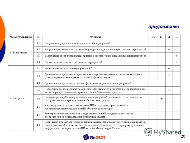20 продолжение Фазы управленияФункцииКСРГДИ 3. Выполнение 3.1Оперативное управление ходом реализации мероприятий + 3.2Координация технических и людских ресурсов, выделяемых на реализацию мероприятий + 3.3Выполнение работ в рамках мероприятий в соотве