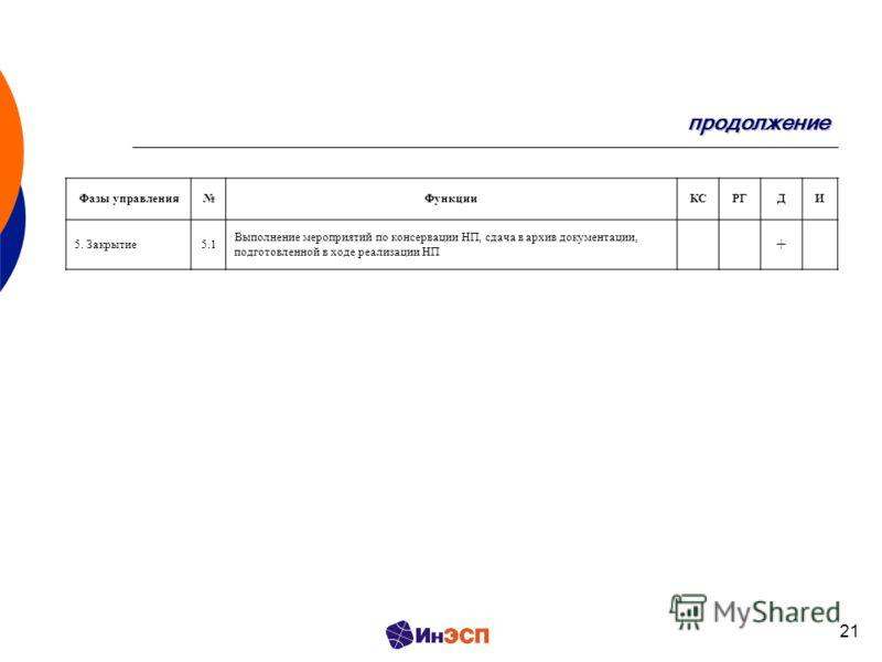 21 продолжение Фазы управленияФункцииКСРГДИ 5. Закрытие5.1 Выполнение мероприятий по консервации НП, сдача в архив документации, подготовленной в ходе реализации НП +