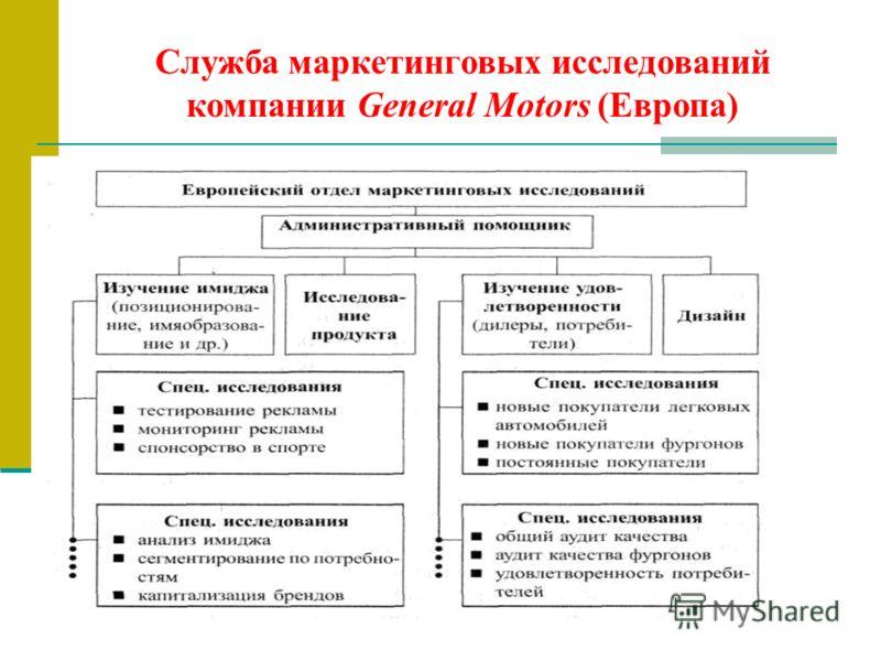 Служба маркетинговых исследований компании General Motors (Европа)