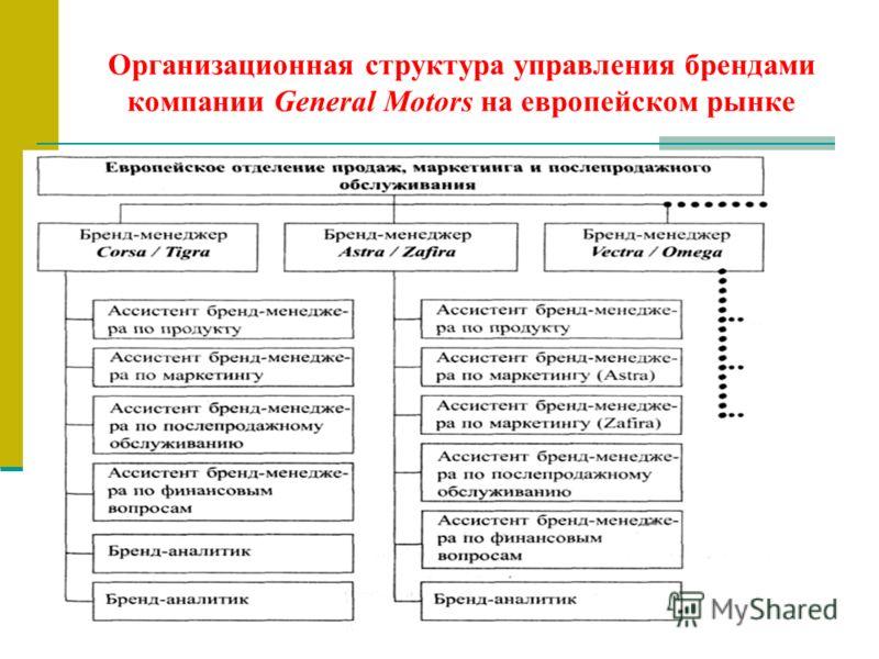 Организационная структура управления брендами компании General Motors на европейском рынке