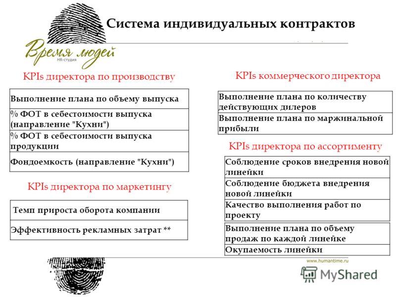 Система индивидуальных контрактов Выполнение плана по объему выпуска % ФОТ в себестоимости выпуска (направление