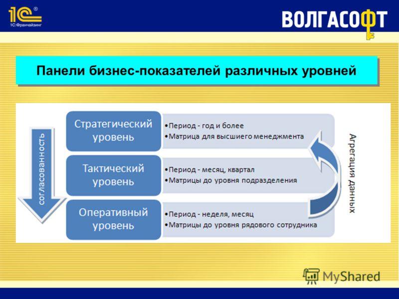 Панели бизнес-показателей различных уровней