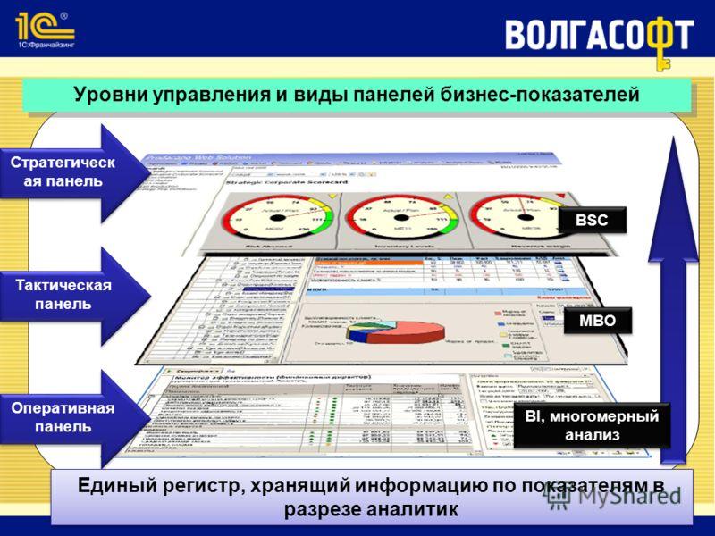 Стратегическ ая панель Тактическая панель Оперативная панель Уровни управления и виды панелей бизнес-показателей Единый регистр, хранящий информацию по показателям в разрезе аналитик MBO BSC BI, многомерный анализ