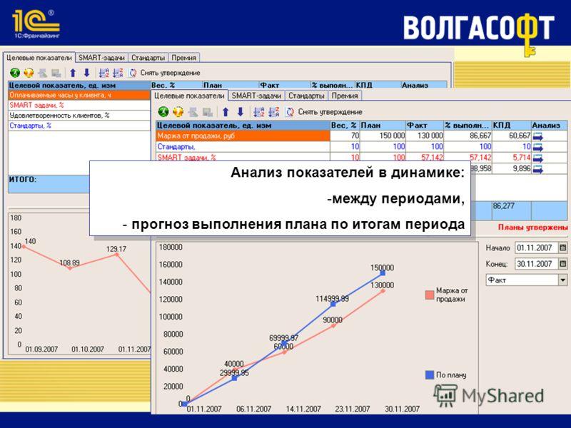 Анализ показателей в динамике: -между периодами, - прогноз выполнения плана по итогам периода Анализ показателей в динамике: -между периодами, - прогноз выполнения плана по итогам периода