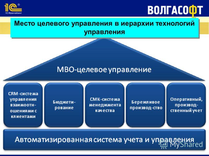 Место целевого управления в иерархии технологий управления