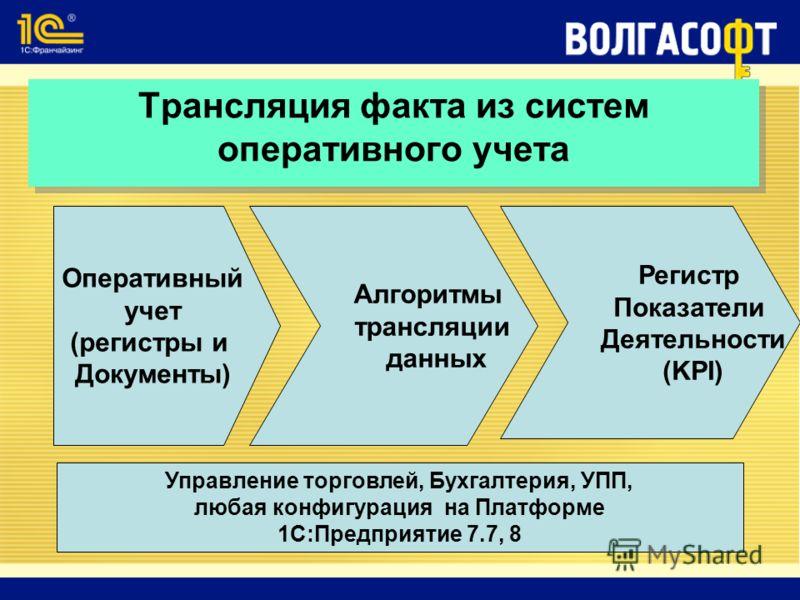 Трансляция факта из систем оперативного учета Оперативный учет (регистры и Документы) Управление торговлей, Бухгалтерия, УПП, любая конфигурация на Платформе 1С:Предприятие 7.7, 8 Алгоритмы трансляции данных Регистр Показатели Деятельности (KPI)