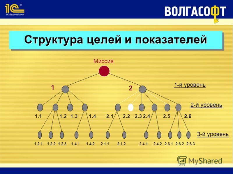 Миссия 1-й уровень 2-й уровень 3-й уровень 1 2 1.21.11.31.42.12.22.32.42.52.6 1.2.11.2.21.2.31.4.11.4.22.1.12.1.22.4.12.4.22.6.12.6.22.6.3 Структура целей и показателей