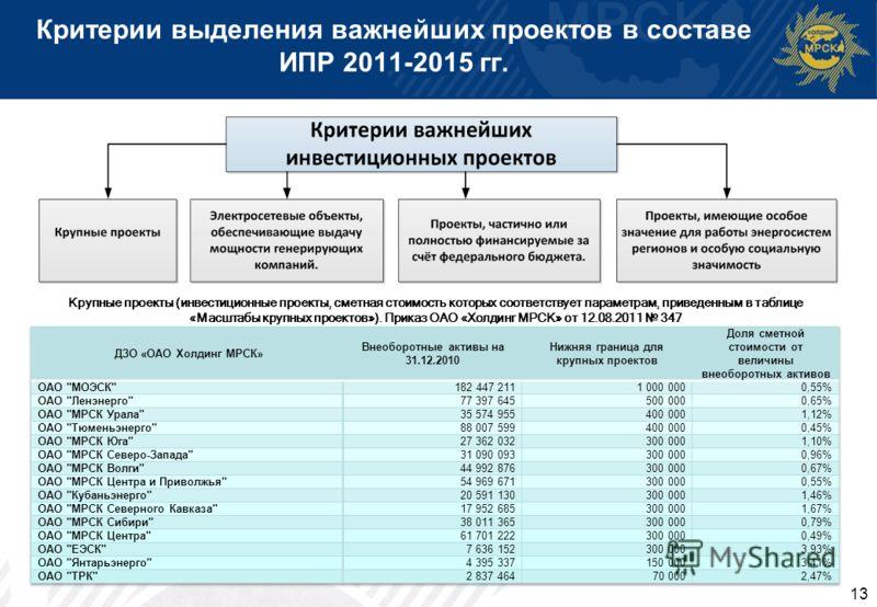 Критерии выделения важнейших проектов в составе ИПР 2011-2015 гг. 13 Крупные проекты (инвестиционные проекты, сметная стоимость которых соответствует параметрам, приведенным в таблице «Масштабы крупных проектов»). Приказ ОАО «Холдинг МРСК» от 12.08.2