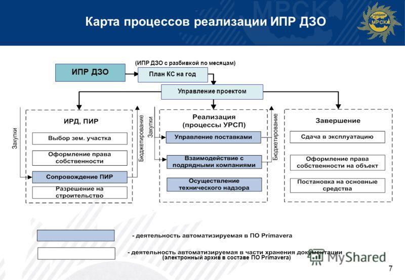 7 Карта процессов реализации ИПР ДЗО ИПР ДЗО План КС на год Управление проектом (электронный архив в составе ПО Primavera) (ИПР ДЗО с разбивкой по месяцам)