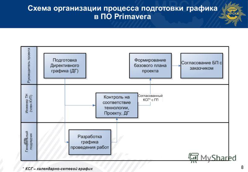 8 Схема организации процесса подготовки графика в ПО Primavera (ГП) * КСГ – календарно-сетевой график