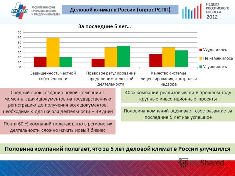 Половина компаний полагает, что за 5 лет деловой климат в России улучшился За последние 5 лет… Половина компаний оценивает свое развитие за последние 5 лет как успешное Средний срок создания новой компании с момента сдачи документов на государственну