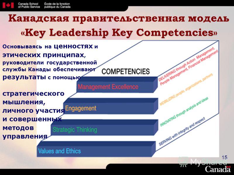 15 «Key Leadership Key Competencies» Канадская правительственная модель «Key Leadership Key Competencies» Основываясь на ценностях и этических принципах, руководители государственной службы Канады обеспечивают результаты с помощью стратегического мыш